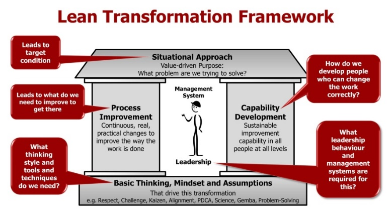 Grasping the Situation using the Lean Transformation Framework Workshop