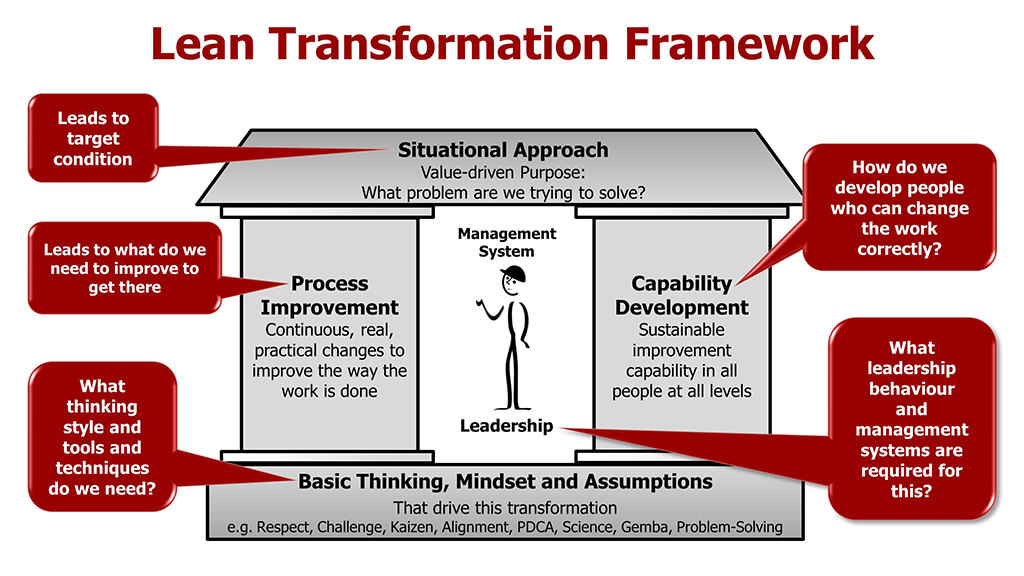 lean transformation framework