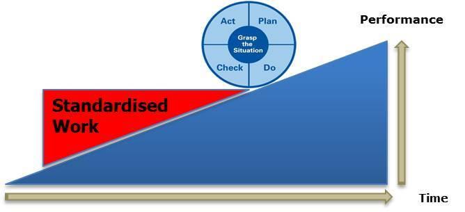 Standardised Work Foundation For Kaizen Lean Enterprise Academy Workshop